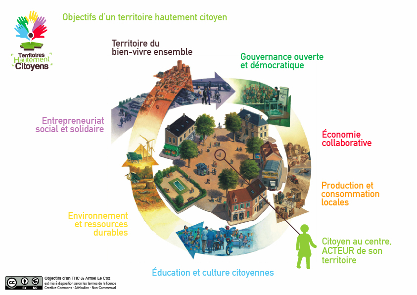 Objectifs d'un territoire hautement citoyen