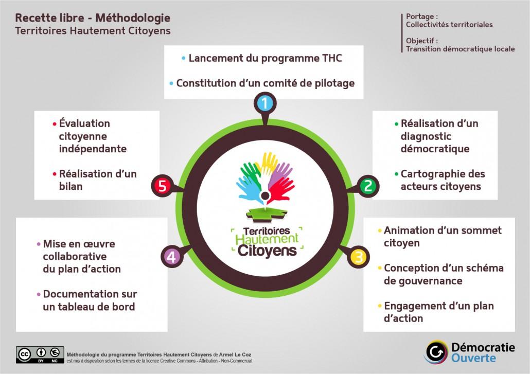 Schéma présentant la méthodologie du programme Territoires Hautement Citoyens