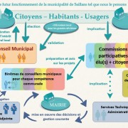 Schéma de Gouvernance de Saillans