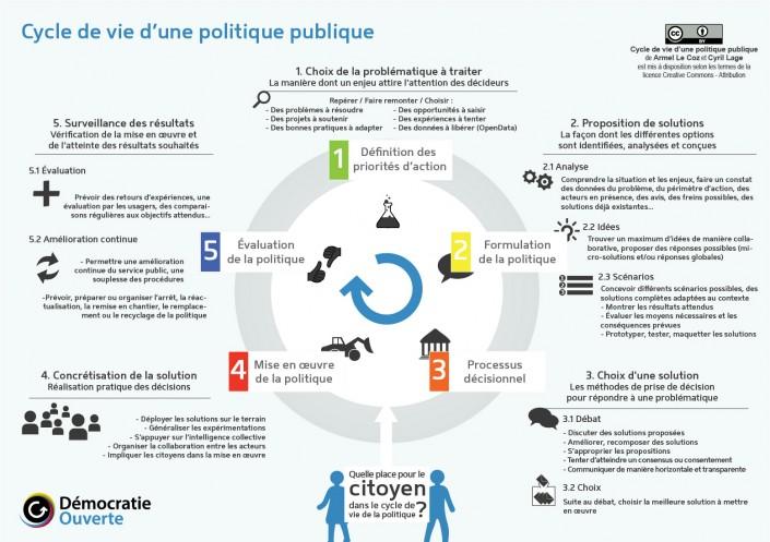 Schéma Cycle de vie politique