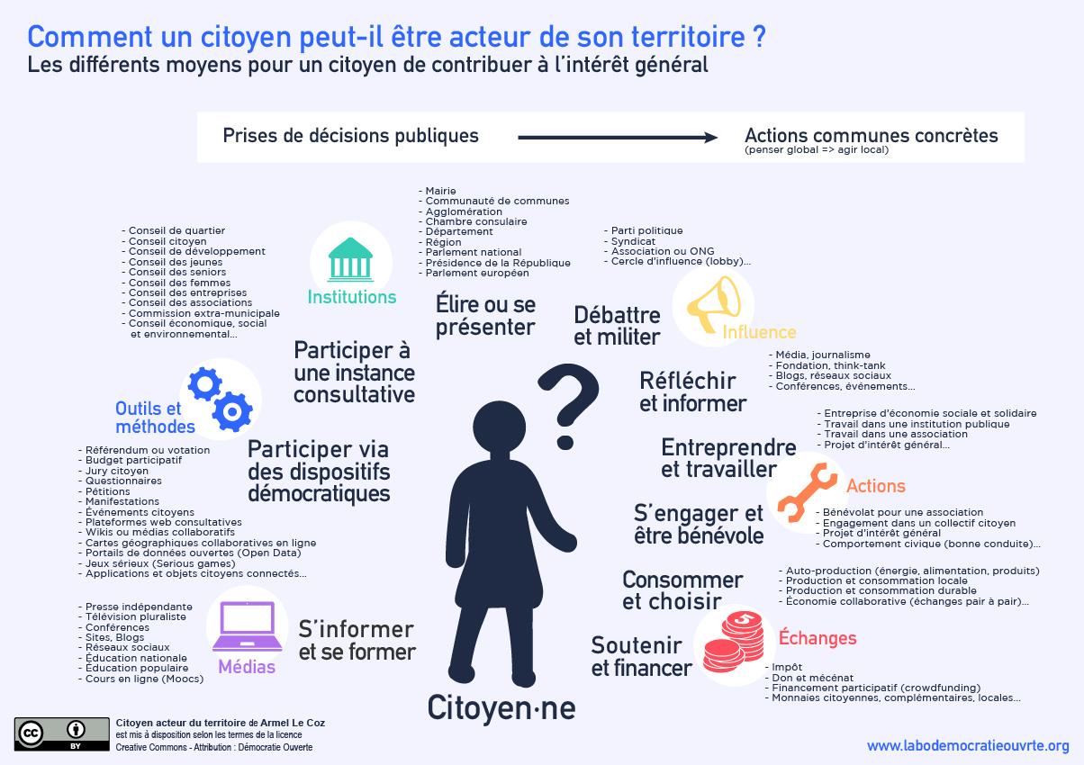Schéma représentant les différentes formes d'engagement possibles pour un citoyen