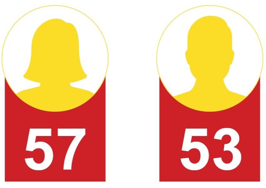 La convention citoyenne pour l'Occitanie sera composée de 57 femmes et 53 hommes