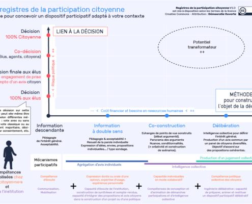 Schéma des registres de la participation citoyenne selon Démocratie Ouverte