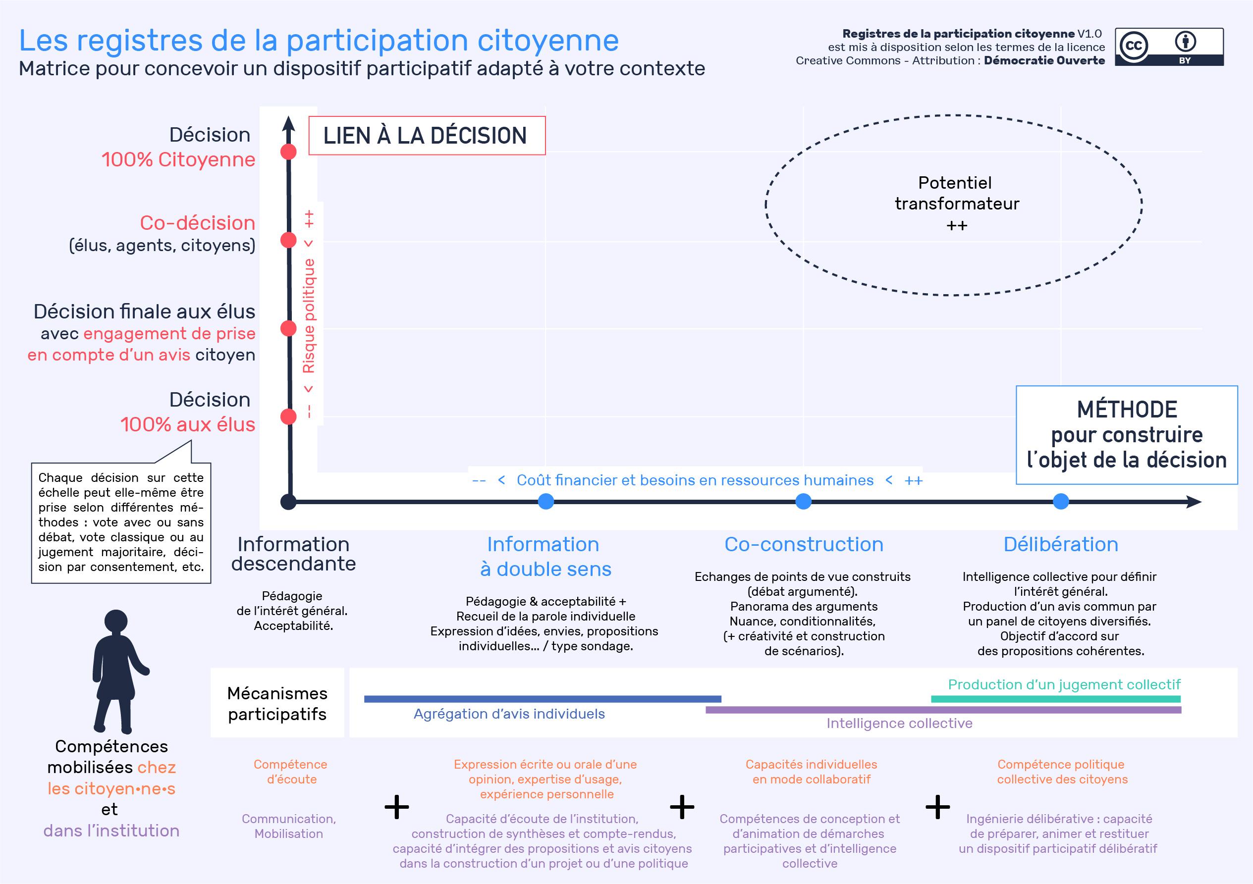 Schéma des registres de la participation citoyenne de Démocratie Ouverte
